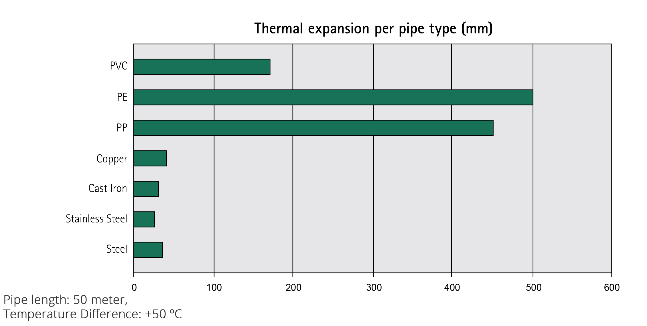 steel pipe thermal expansion