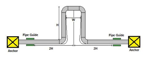 thermal pipe expansion