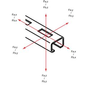 Force directions rail